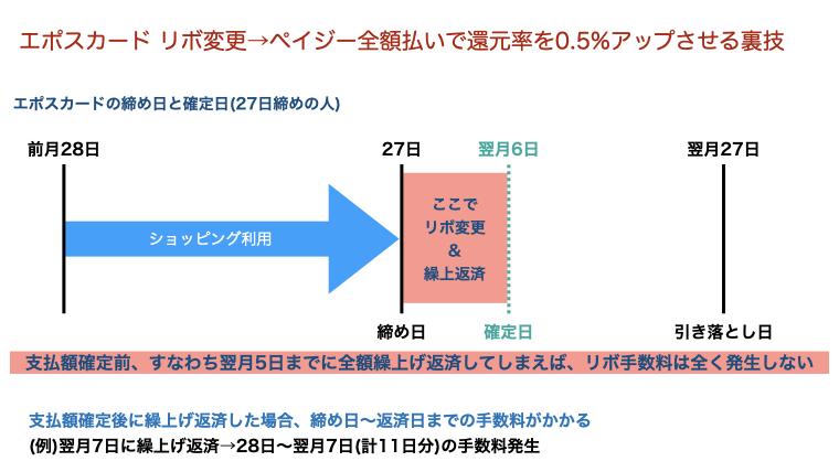 エポスカードのスケジュール(27日締め)