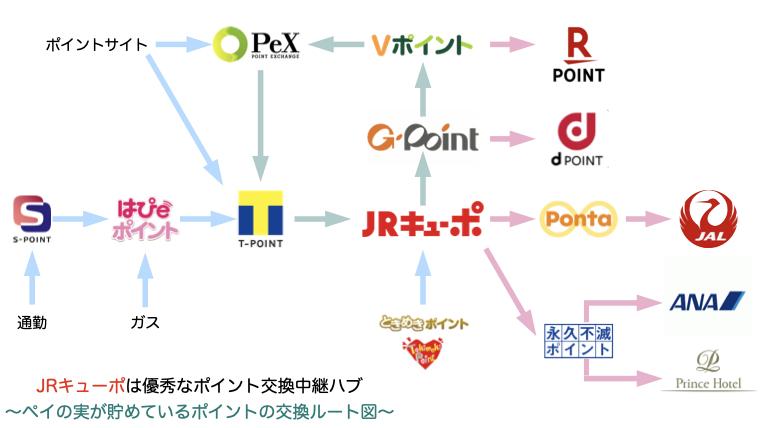 ポイント交換ルート概略