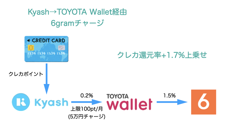 Kyash→TOYOTA Wallet→6gramチャージ